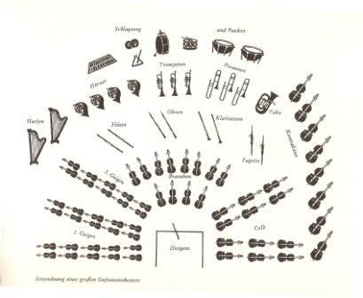 informationen zu den instrumentengruppen elternrat music science healing music facts. Black Bedroom Furniture Sets. Home Design Ideas