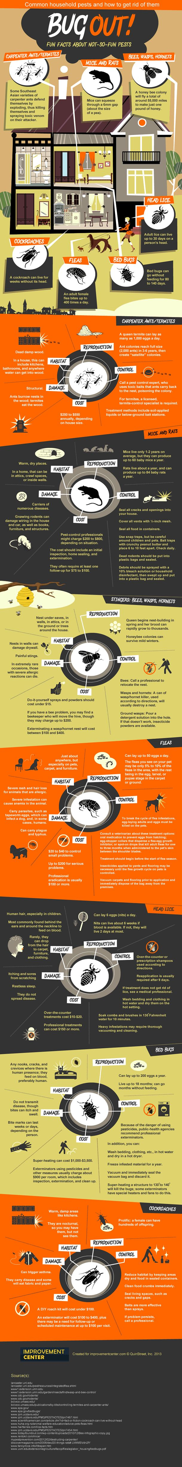 Bug Out Infographic Pest Control Garden Pests Household Pests
