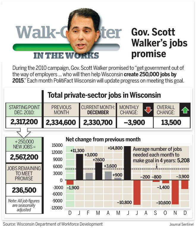 Governor Walker promised 250K new jobs by 2015.  One year in, only 236,500 to go!