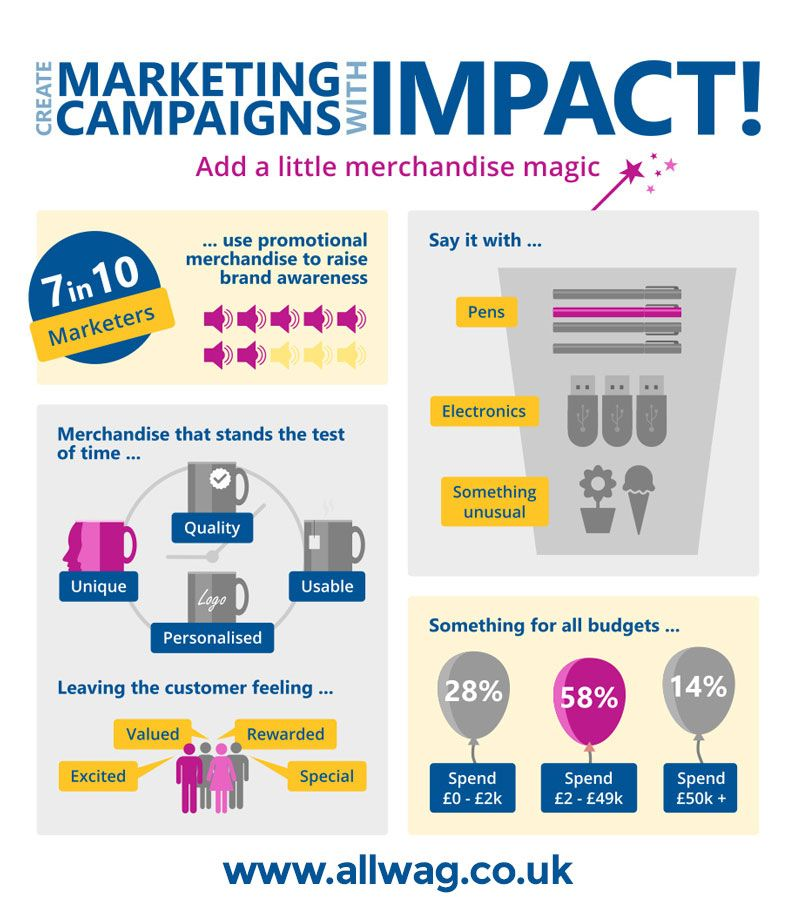 How to Create Marketing Campaigns with Impact Marketing