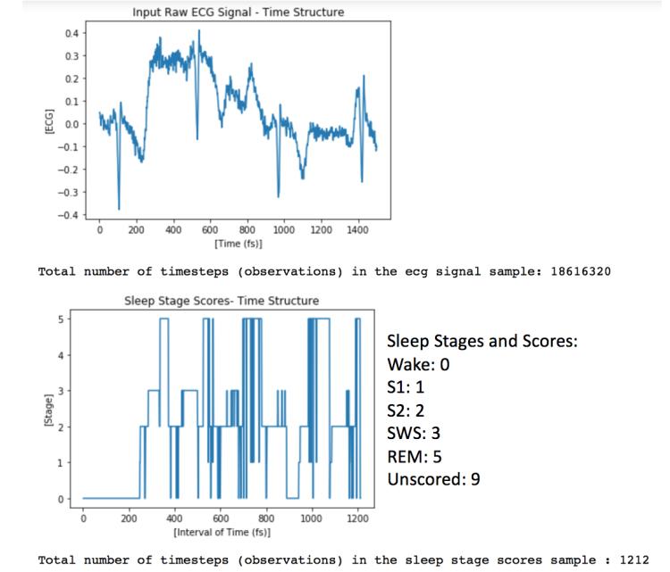Pin by Jesus Santana on Data Science | Time series, Data