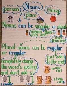 Nouns anchor chart. Irregular plural nouns. Regular plural nouns. Singular versus plural. Elementary reading anchor chart.