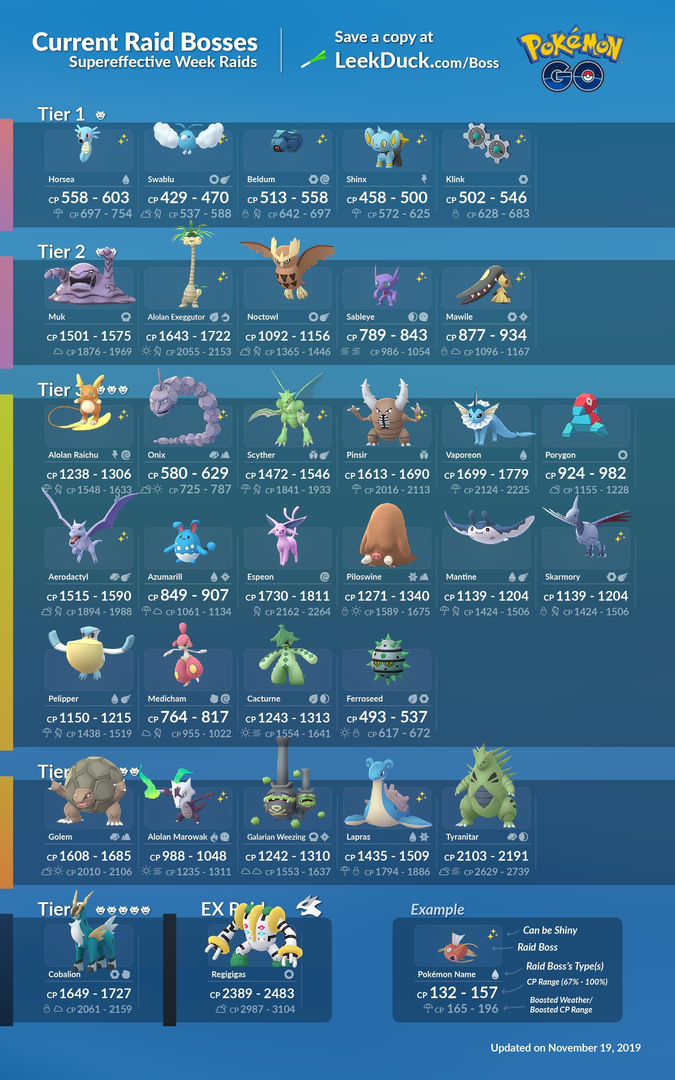 Pin By Neri Galnoy On Pokemon Pokemon Pokemon Go Pokemon Go Egg Chart
