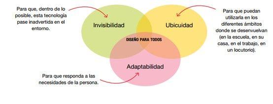 El diseño universal