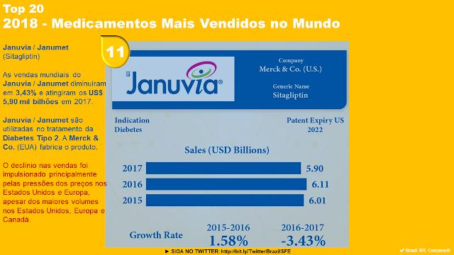 Brazil Sfe Company Januvia Janumet Top 20 2018 Medicamentos Mais Vendidos No Mundo Top Mundo Vender
