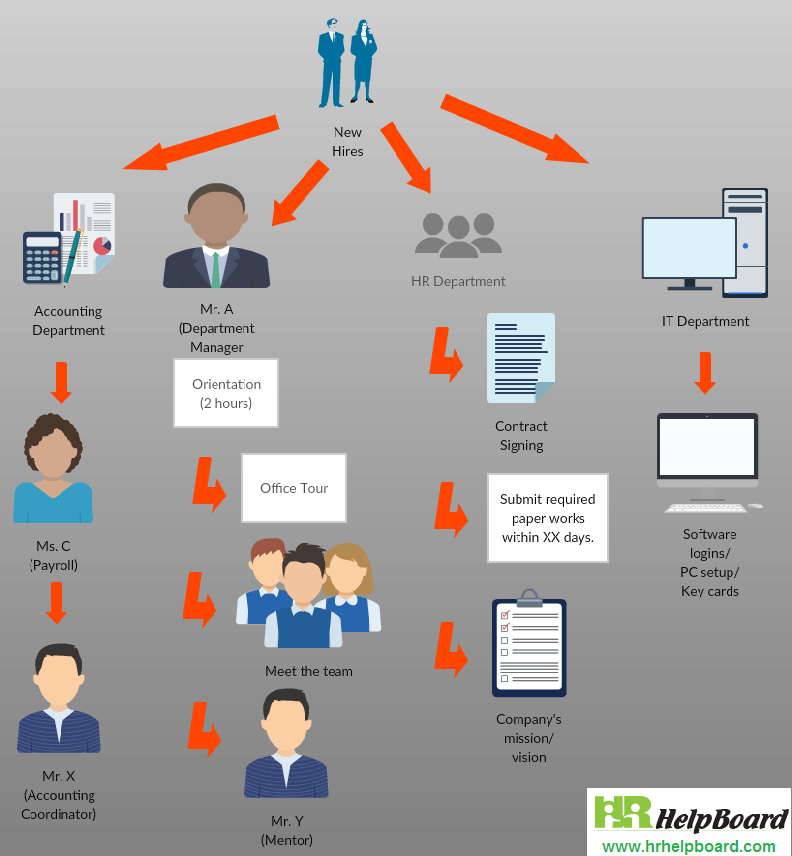 Pin By Lilly On The Buisness Boss Status Workflow Diagram Onboarding Onboarding Process