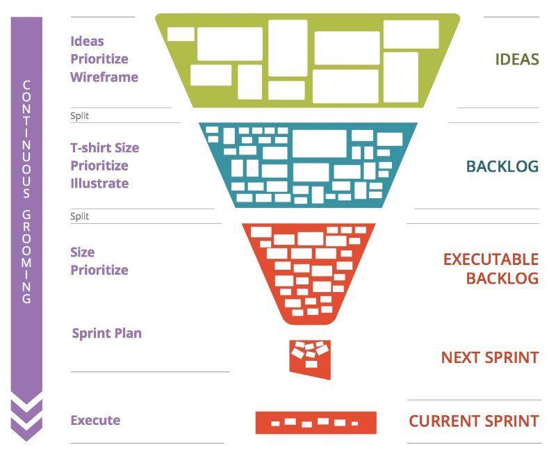 Bildergebnis für product vision bild Agile User Stories Pinterest - work breakdown structure sample