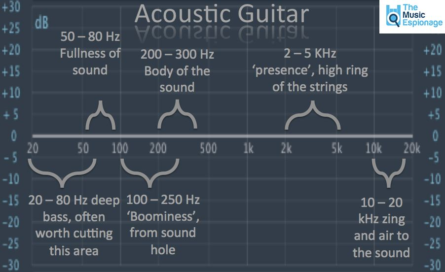 Useful Eq Settings Poster And Infographics Music Mixing Acoustic Guitar Music Recording Studio