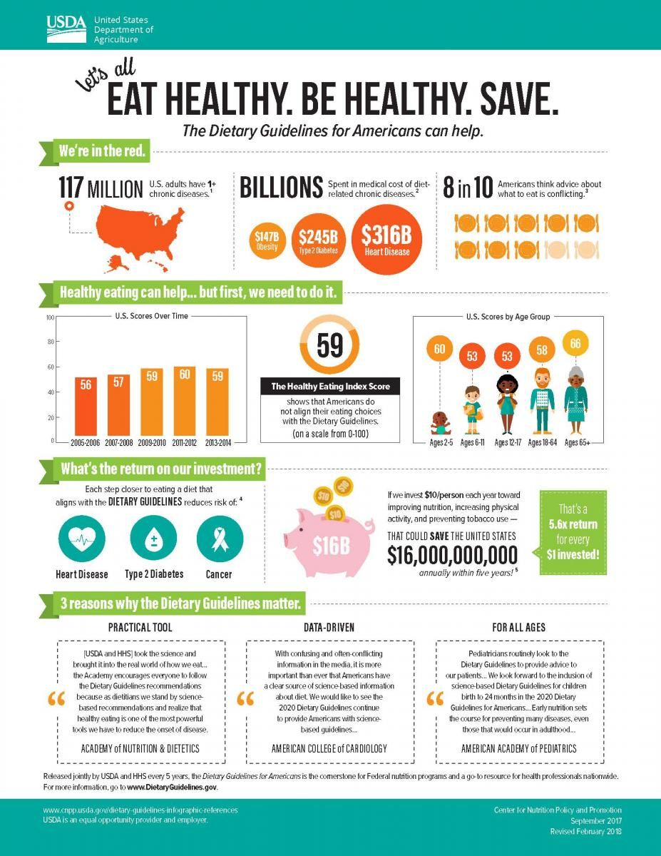 Infographics Choose MyPlate Dietary guidelines for