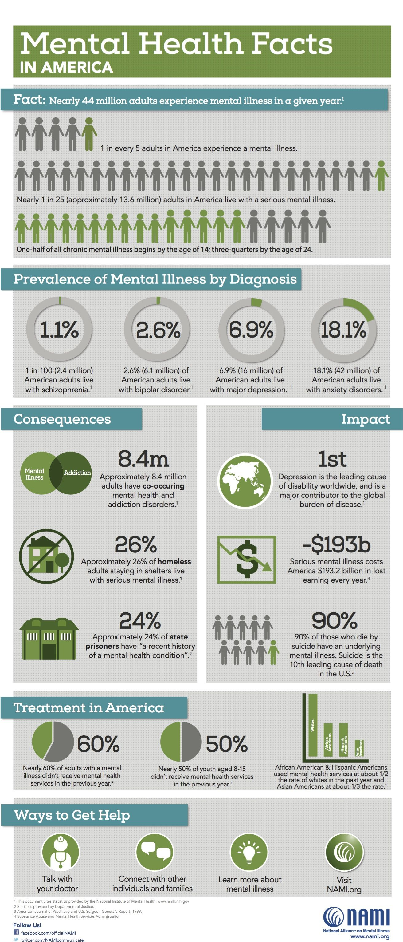 Mental Illness Awareness Week October 4 10 Mental Health Facts In