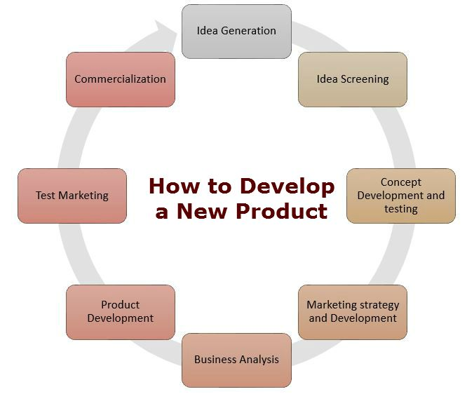How To Develop A New Product New Product Development Development Business Analysis