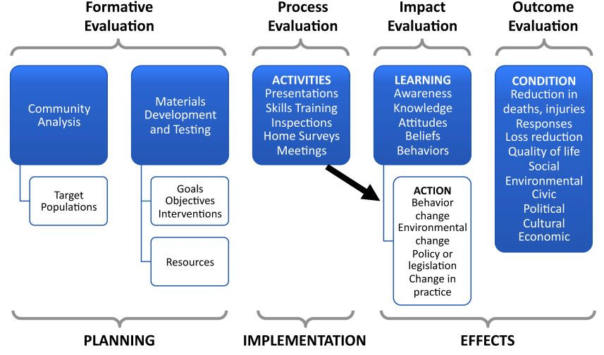 crr program evaluation examples | program evaluation | pinterest
