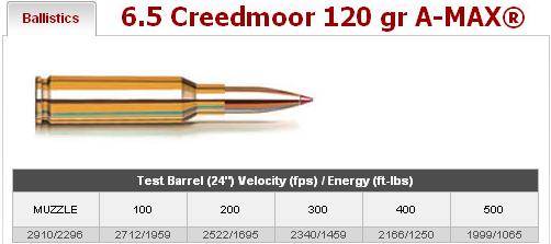 6 5 Creedmoor Hornady Ballistics | Guns | Firearms, Guns