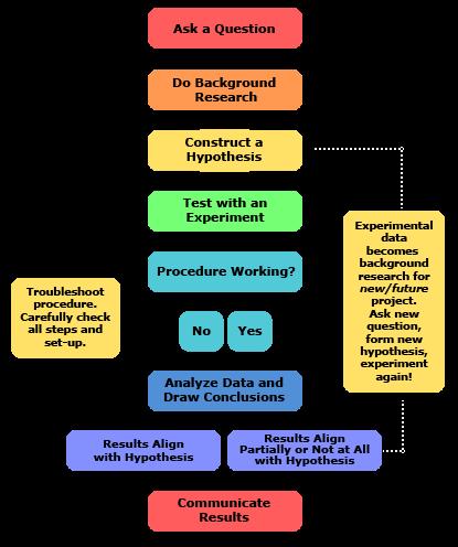 Steps Of The Scientific Method Scientific Method Engineering Design Process Scientific Method Steps
