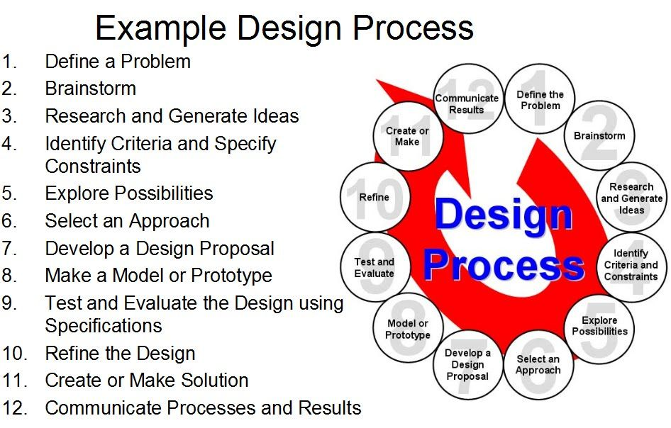 Pltw 12 Step Design Process Jpg 946 604 Pixels Engineering Design Process Design Process Steps Engineering Design