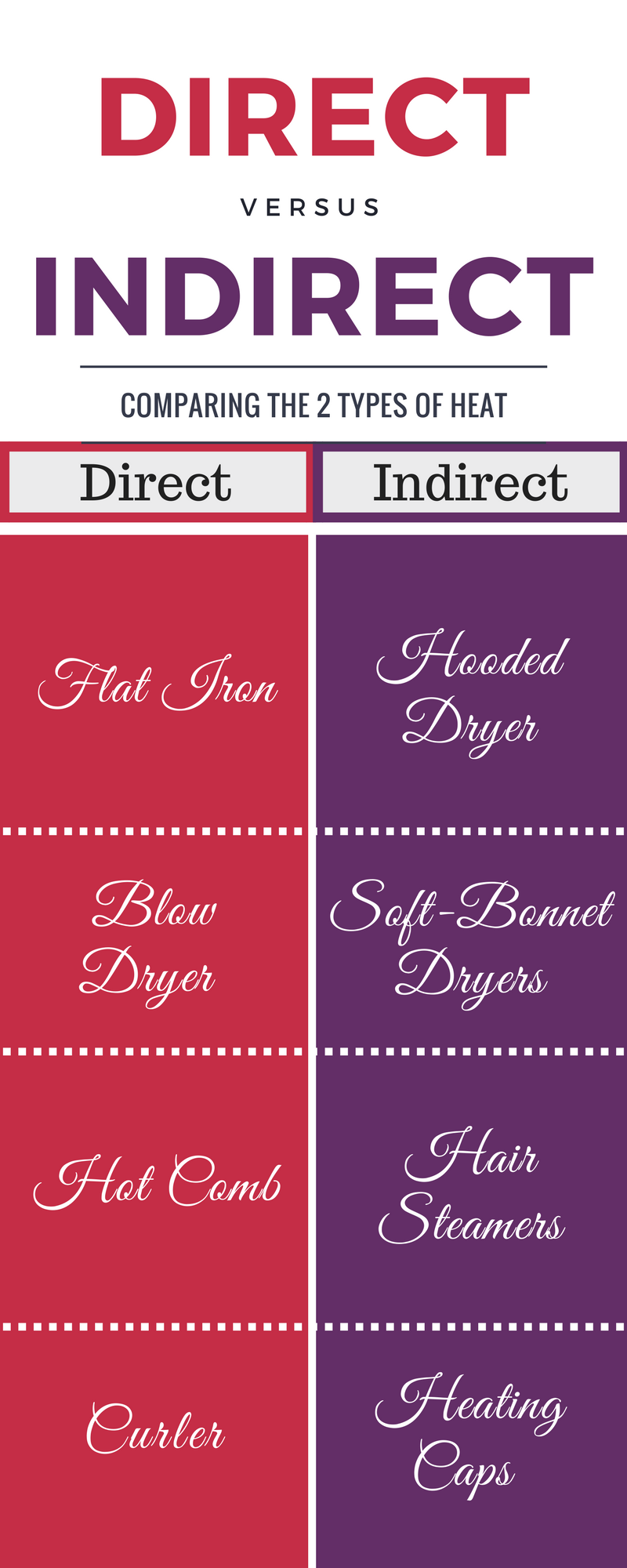 Direct Heat vs. Indirect Heat   #hair #naturalhair #haircare
