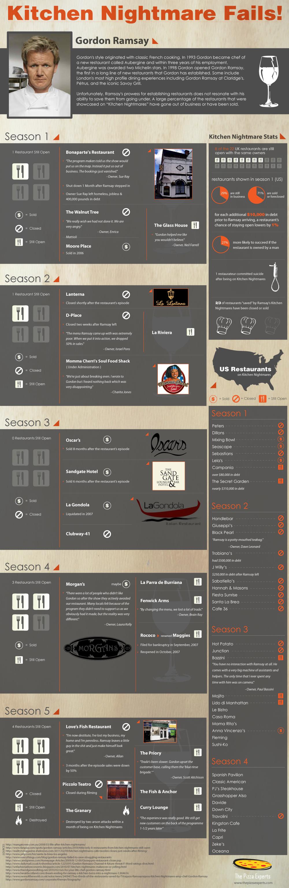 Kitchen Nightmares Fails Infographic Kitchen Nightmares Infographic Gordon Ramsay Kitchen Nightmares