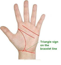 Know Your Future Triangle On The Bracelet Line Is A Lucky Sign Palmistry Palm Reading Triangle Sign