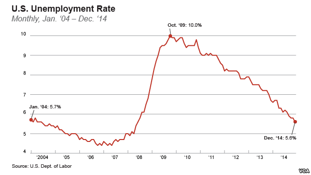 unemployment statistics 2005 united states - Google Search