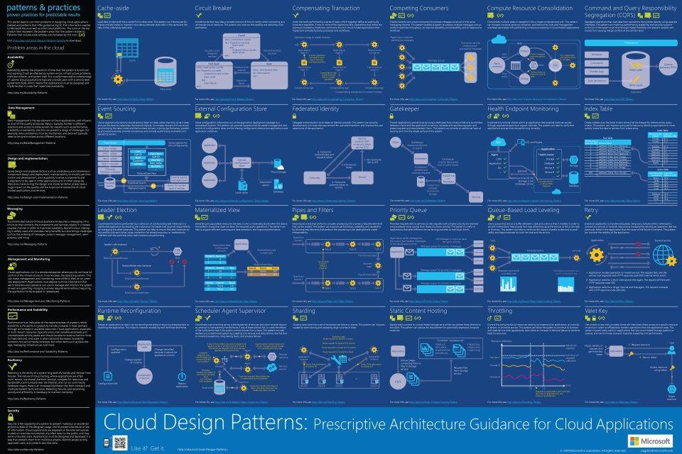 Azure infographics cloud design patterns also pinterest rh