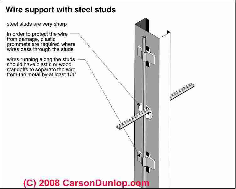 proper routing of electric wires in metal studs c carson dunlop rh pinterest com Metal Stud Wall Electrical Wiring in Metal Building