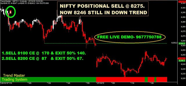 Option Trading And Writing Strategies Nifty Future Option Writing Trend 27 10 2015 01 05 Pm Future Options Writing Strategies Nifty