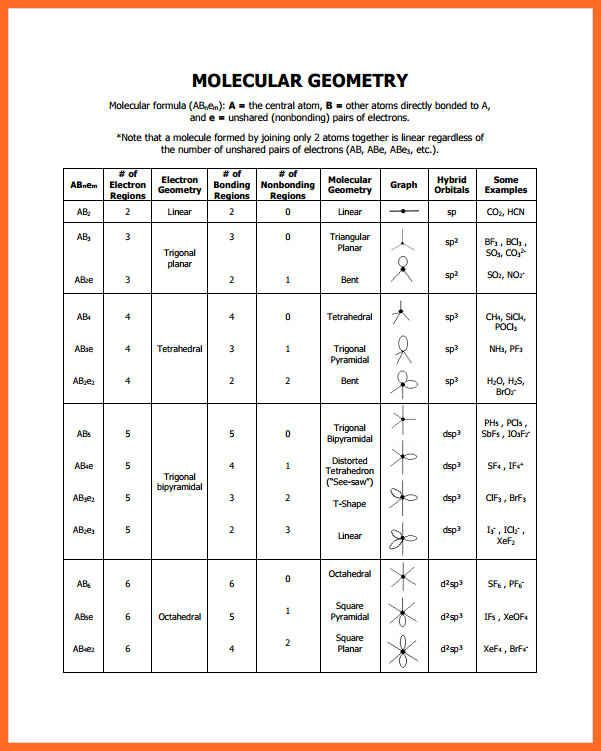 electron-geometry-chart-molecular-geometry-chart-example-1 - chemistry chart template