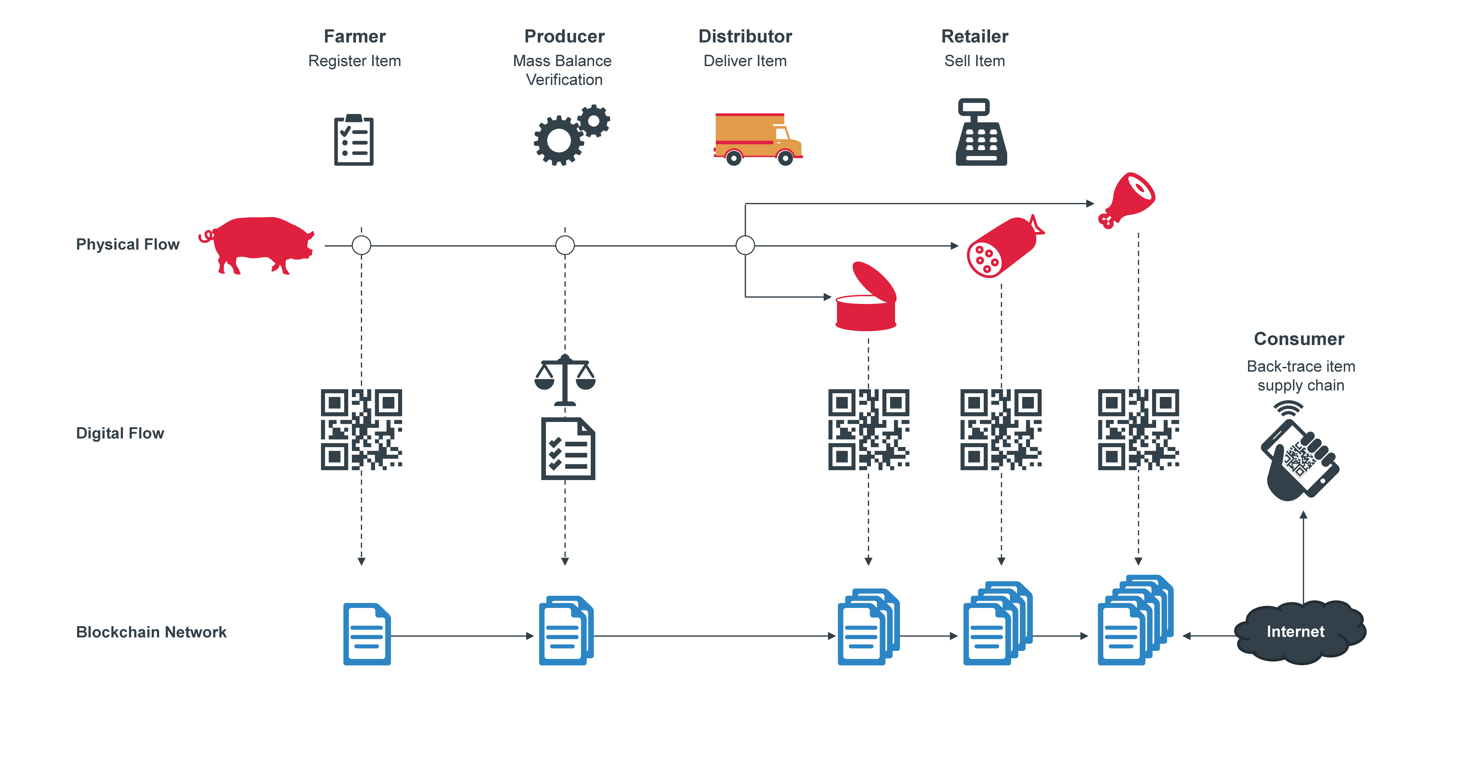blockchains for supply chains part ii resolve solution partners [ 4745 x 2457 Pixel ]