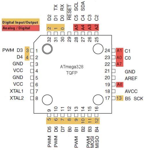 ATmega328 TQFP Arduino Pinout for arduino pro mini   arduino