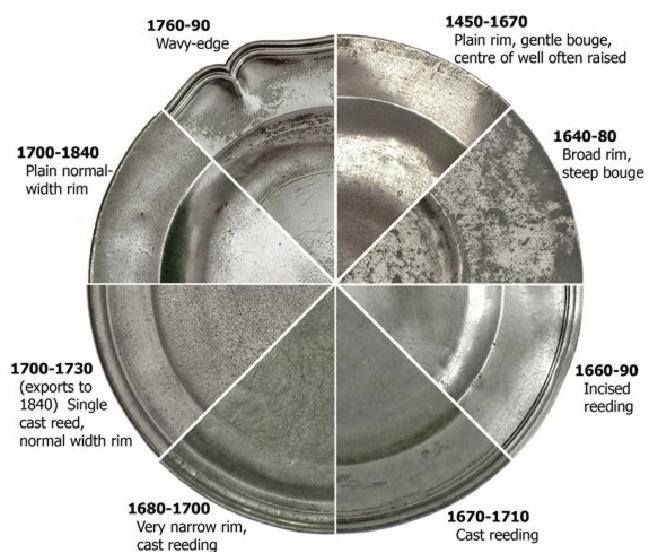 Germany How To Tell 18th Century Plates In 2019 Pewter