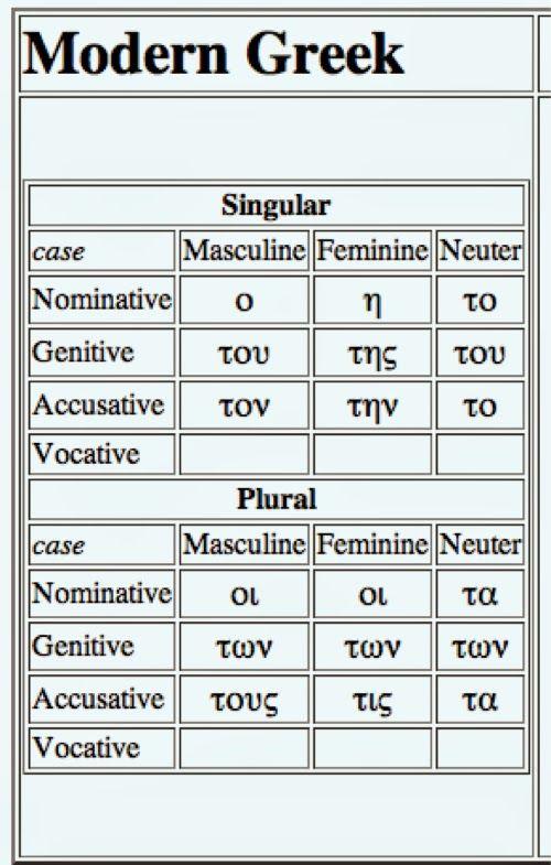 Level 10 Basic Modern Greek With Audio Modern Greek Vocabulary Grammar Basic Course Memrise Greek Language Learning Learn Greek Greek Words
