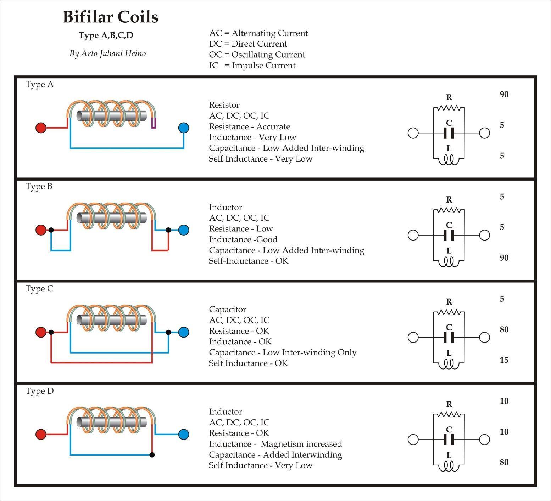 Tesla Bifilar Coil Magnet Generator