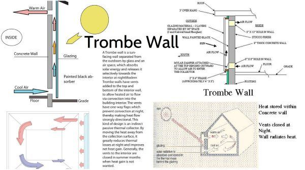 Wall Design Energy : What is trombe wall better sun energy absorption option