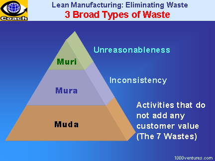 lean manufacturing 3 broad types of waste muri mura lean 5s workplace organization. Black Bedroom Furniture Sets. Home Design Ideas