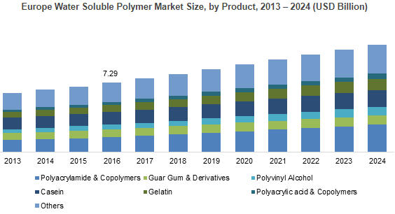 Water Soluble Polymer Market worth over $38bn by 2024