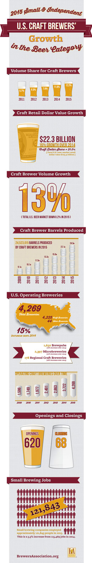 Pin On Homebrew And Craft Beer News