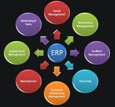 Looking for experienced and proficient partner to work on your multifarious requirements of ERP development, we are here to assist you.