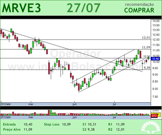 MRV - MRVE3 - 27/07/2012 #MRVE3 #analises #bovespa