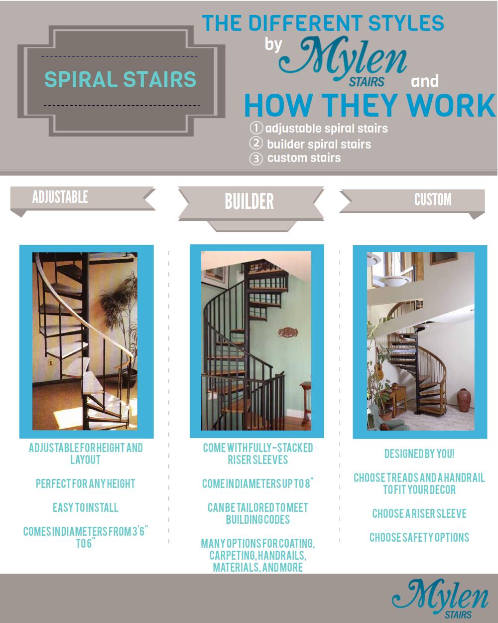 Best Mylen Stairs Infographic The Different Styles By Mylen 400 x 300