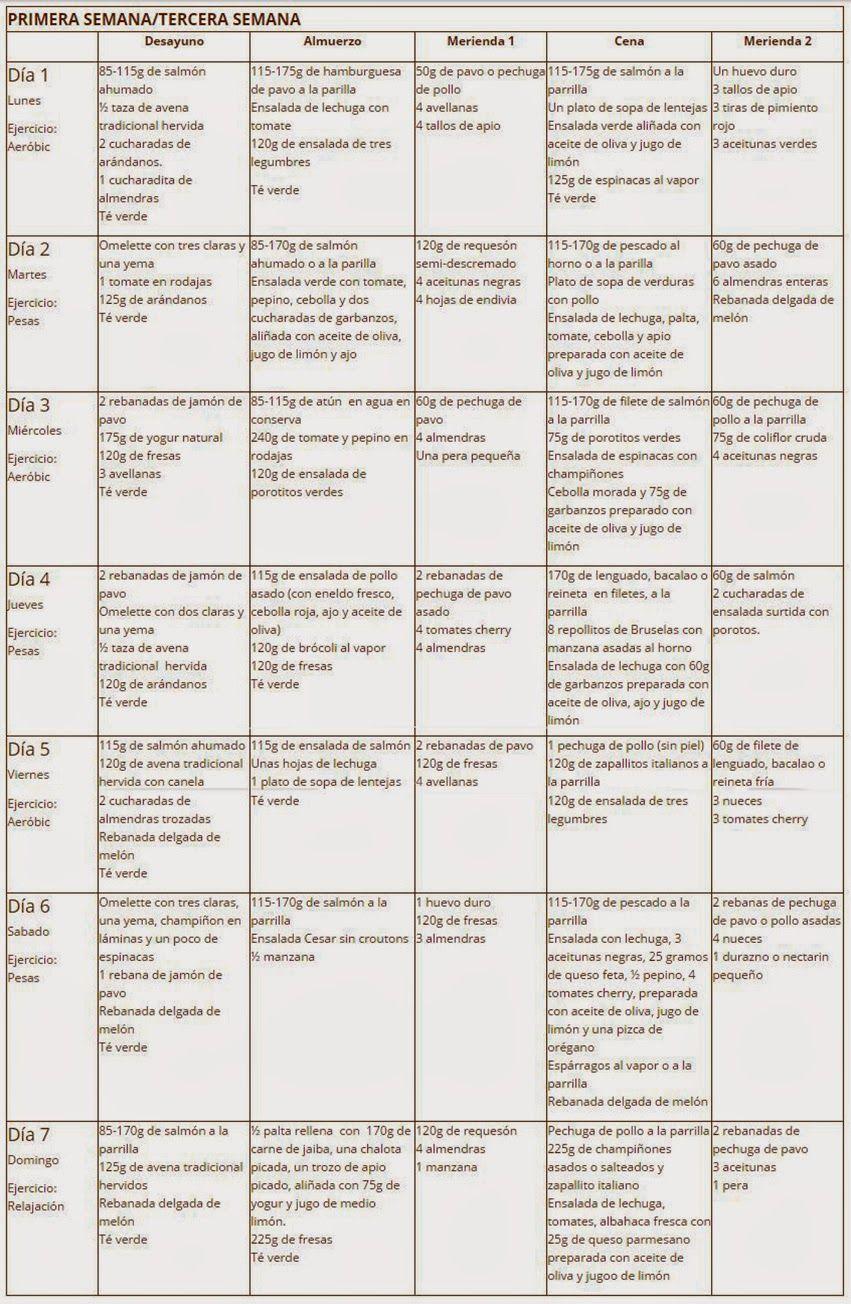 dieta cetogénica comer los fines de semana