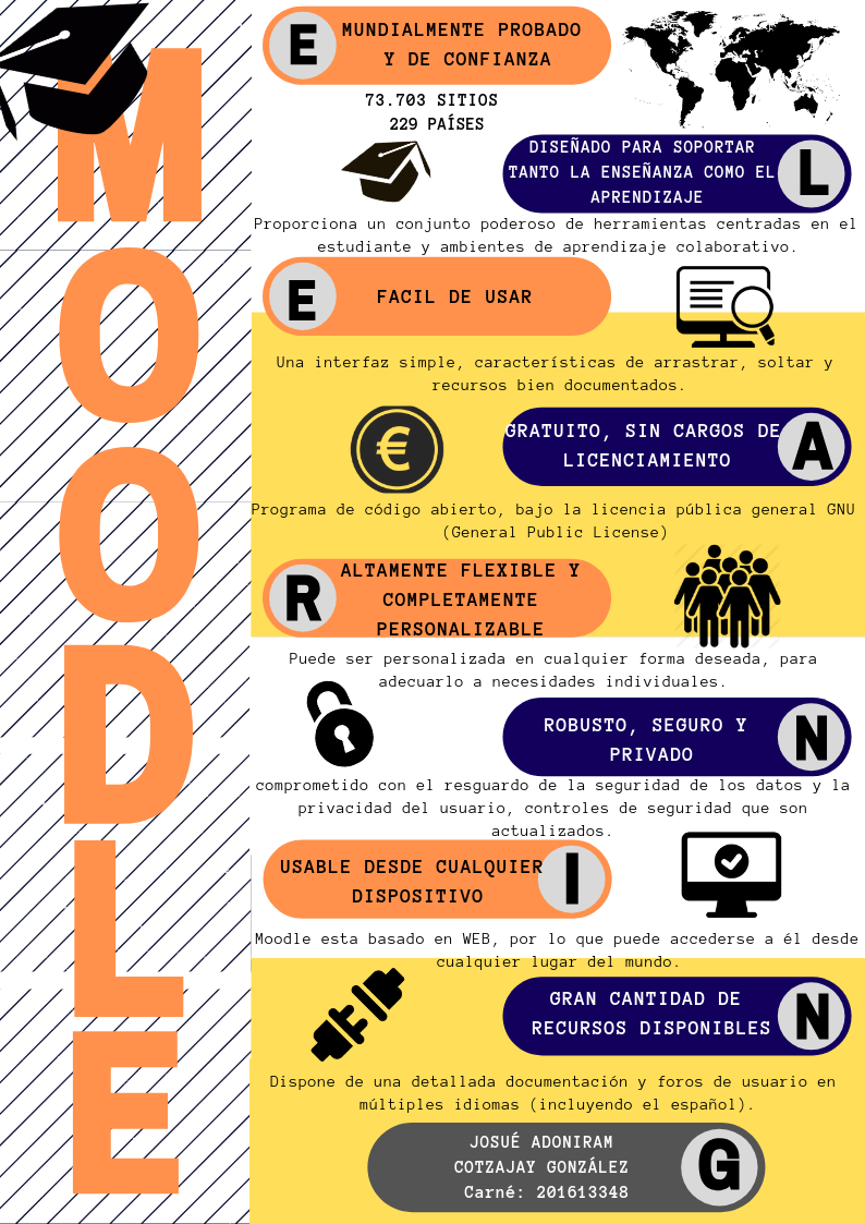 Moodle Plataforma Educativa Education