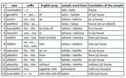 Hungarian Is Hardest Language No Finnish Is Hardest Shut Up
