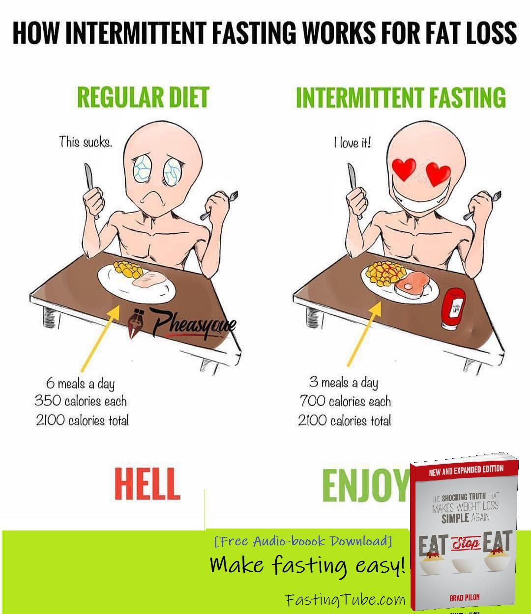 This Summarizes Intermittent Fasting Well For Me Agree It S Not A Diet It S Perfect For Busy People Intermittent Fasting Micro Nutrients Audio Books