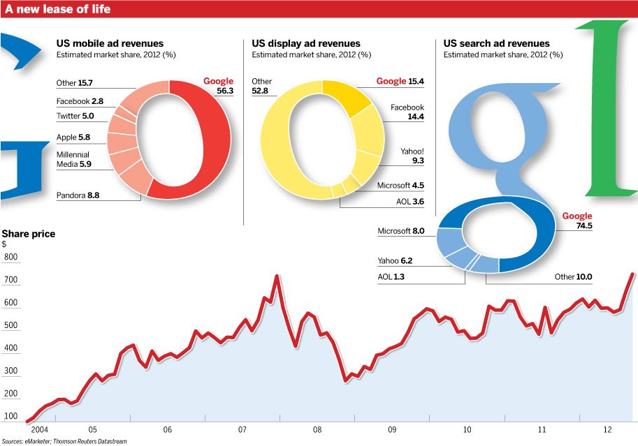 FT.com Resurgent Google puts one over tech rivals It has taken Wall Street a long time to warm to Google's second act.