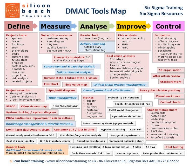 Six Sigma Dmaic Toops Map 1 Png 728 644 Project Management Tools Lean Six Sigma Change Management