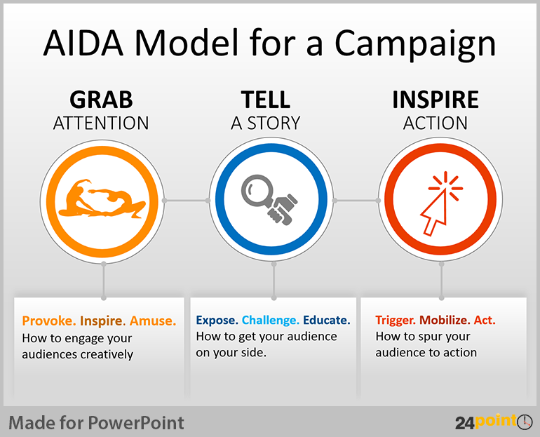 tips to use aida business model in powerpoint presentations, Presentation templates