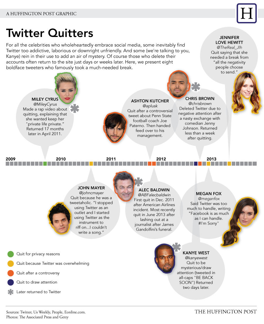 Why Celebrities Quit Twitter (And Keep Coming Back For More)