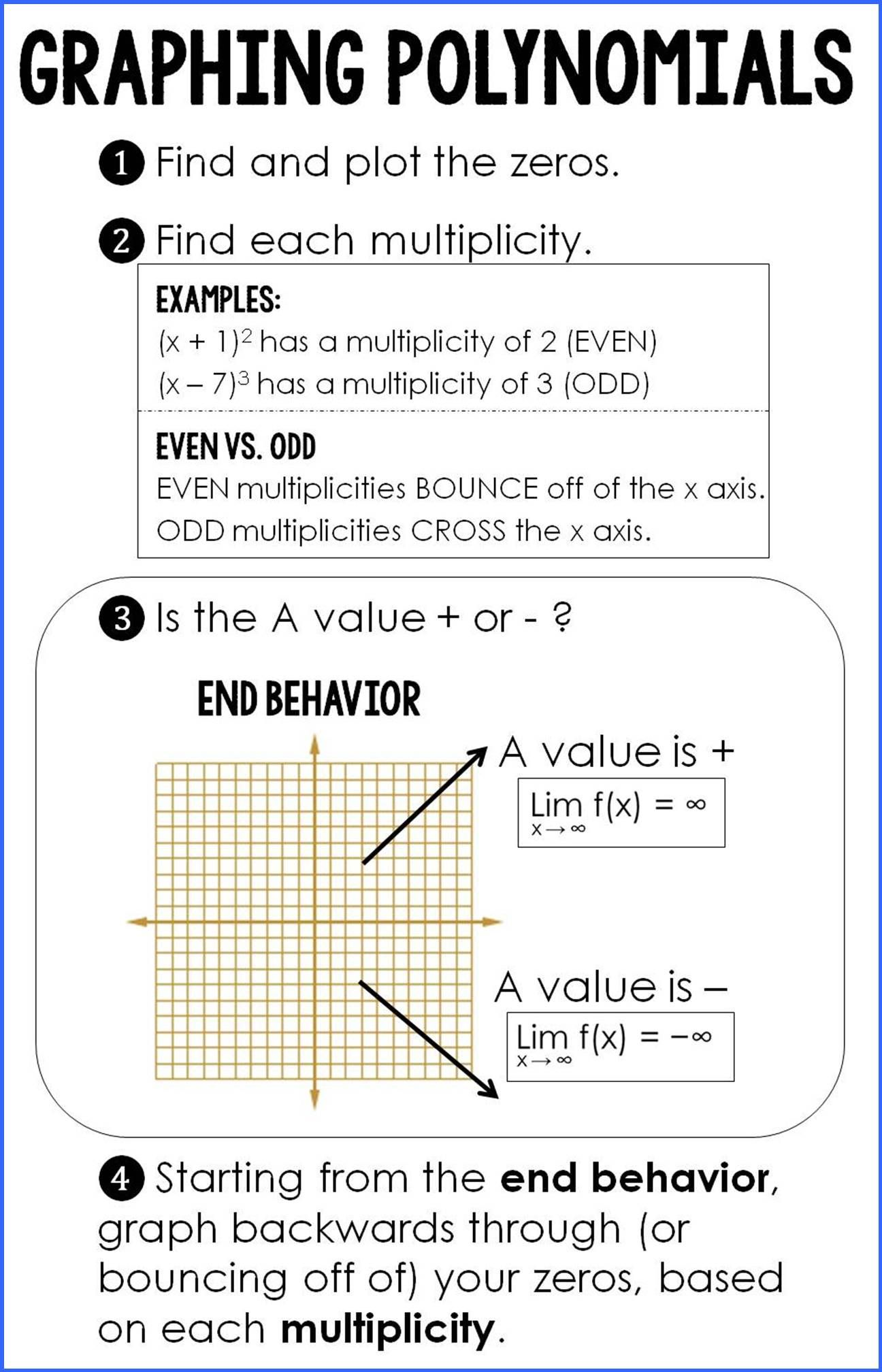 Graphing Polynomials {cheat sheet!} Algebra, Math and School