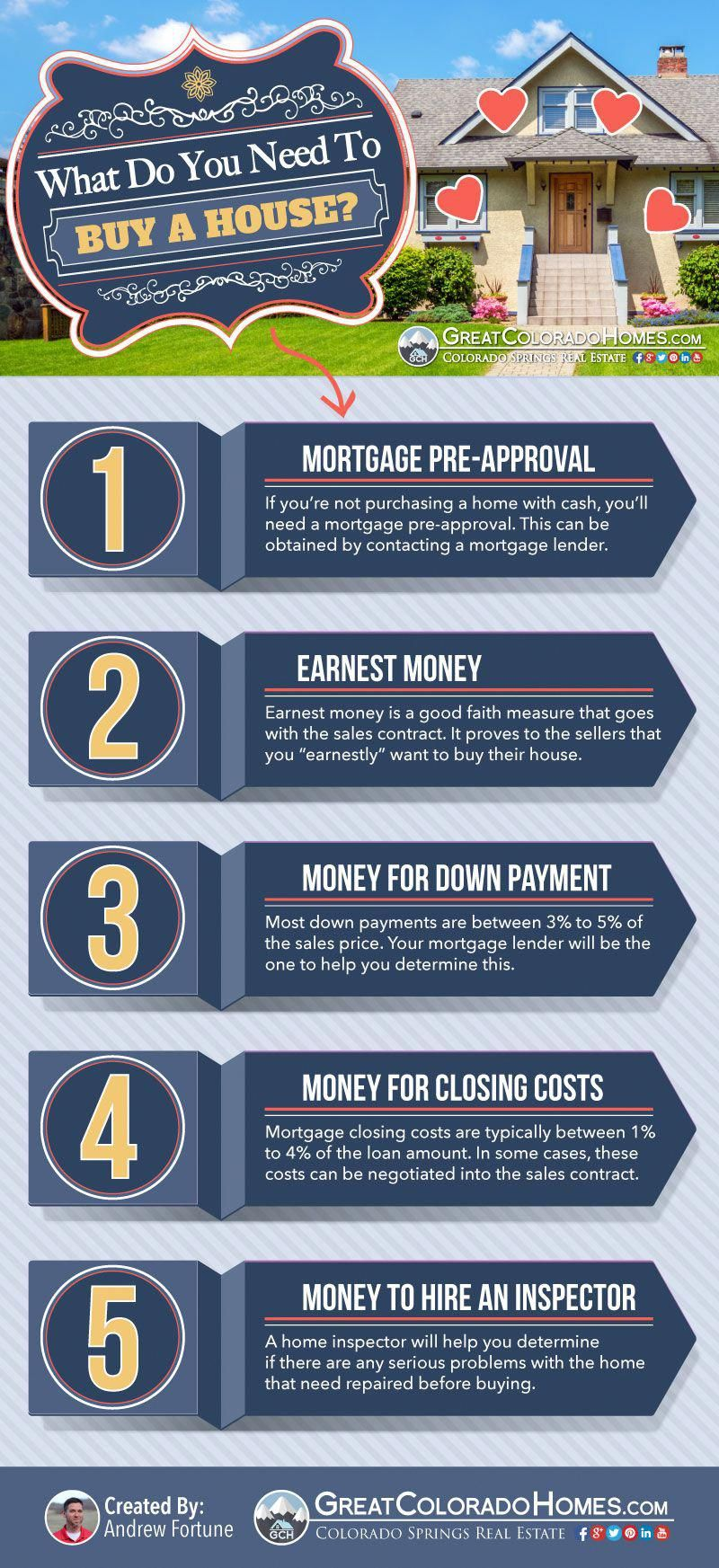 House Buying Facts Buyingahometips New Home Buyer Buying First