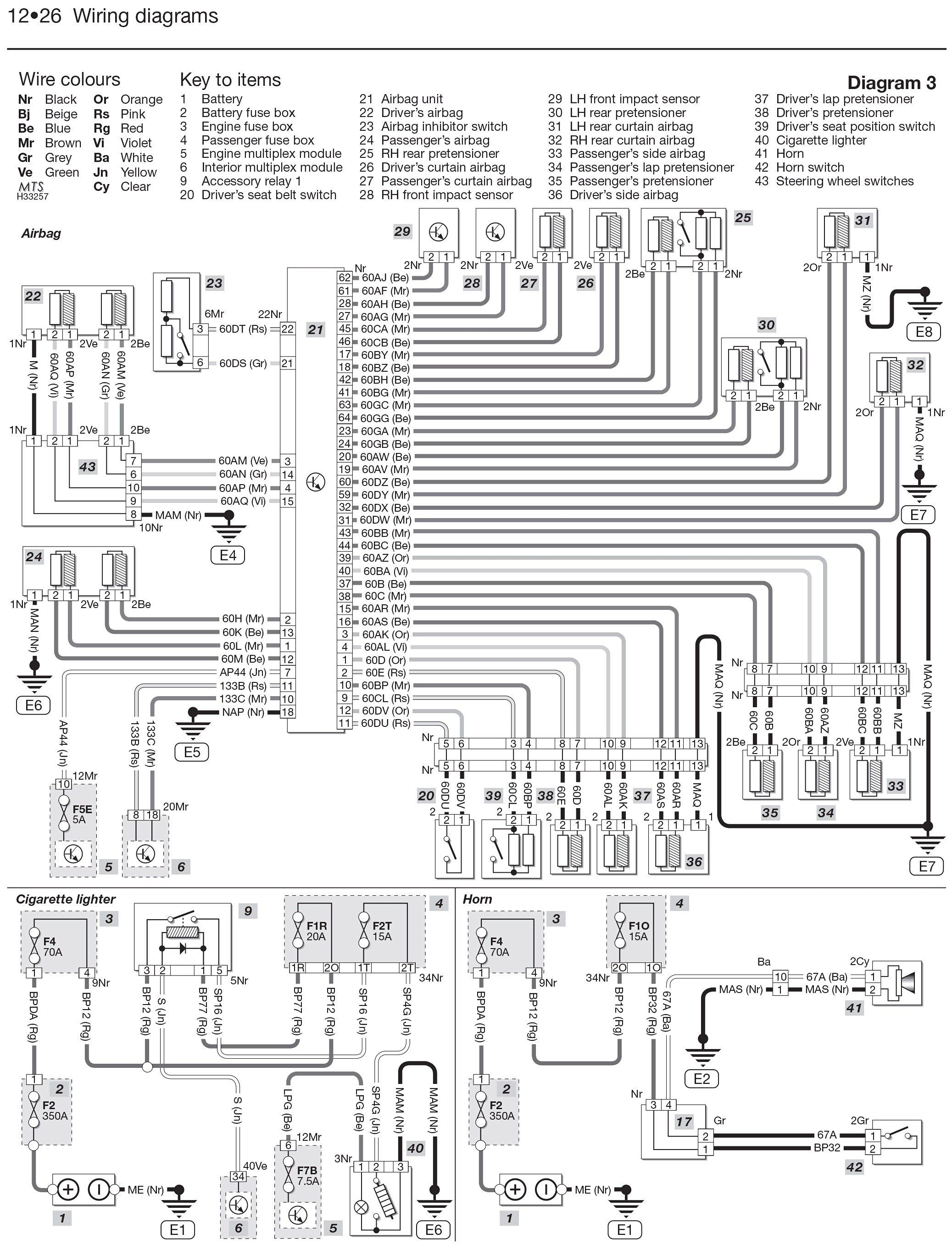 [SCHEMATICS_48ZD]  New Laguna Guitar Wiring Diagram #diagram #diagramsample #diagramtemplate |  Diagram, Renault fluence, Renault megane | Renault Rx4 Wiring Diagram |  | Pinterest